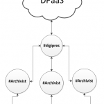 DPaaS: Infrastructure in the Cloud